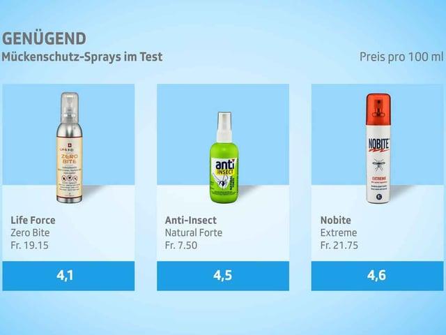 salbe gegen insektenstiche test