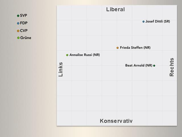 Politische Verortung der National- und Ständeratskandidaten.
