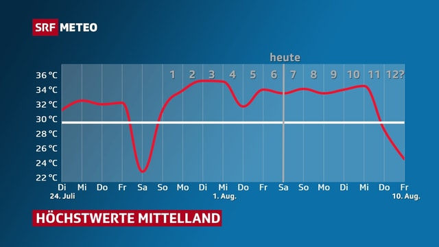 Verlauf der Höchsttemperatur vom 24. Juli bis zum 10. August im Mittelland.