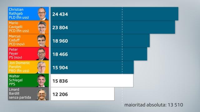 Grafica cun ils resultats da la nova regenza