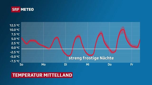 Temperaturverlauf von Sonntag bis Freitag. Dienstag bis Donnerstag gibt es strengen Frost.