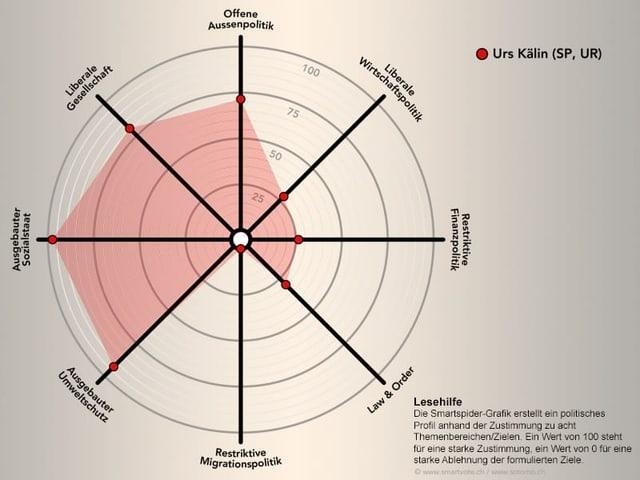 Grafik mit Spider-Darstellung, die die politische Verortung von Urs Kälin, SP Uri zeigt.