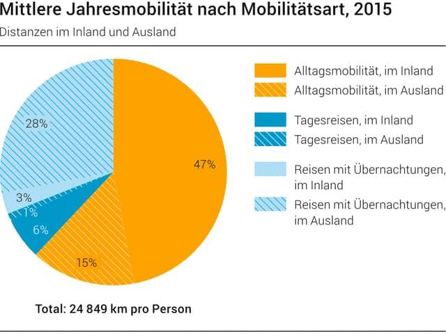 grafica davart la mobilitad