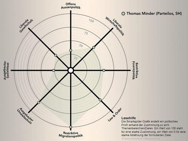 Smartspider von Thomas Minder
