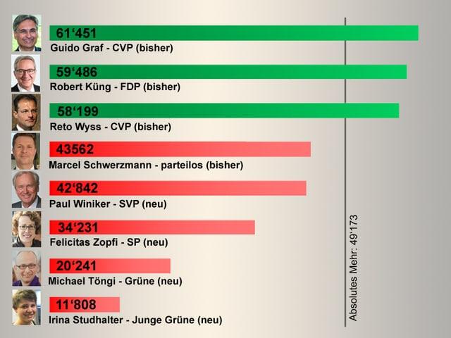 Diagramm mit den Resultaten der Regierungsratskandidaten.