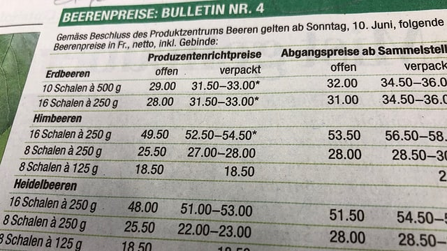 Tabelle mit Beerenpreisen