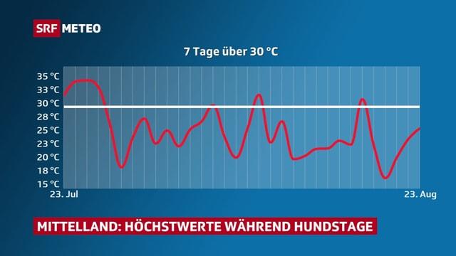 Rote Kurve zeigt in der Zeit zwischen dem 23. Juli und dem 23. August den Verlauf der Höchstwerte. An 7 Tagen gab es mehr als 30 Grad.