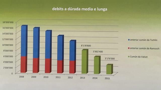 Grafic che mussa che il debits van enavos
