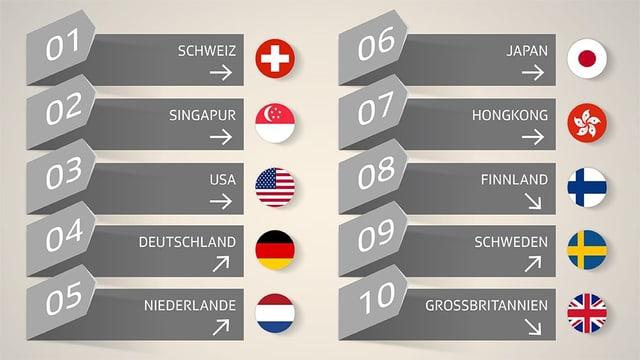 Infografik zum Ranking