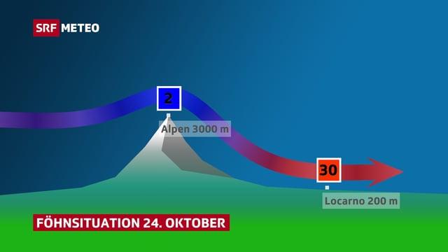 Berg mit Windpfeil von links nach rechts. Der Pfeil beginnt auf Gipfelhöhe und sinkt rechts vom Berg abwärts. Auf den Alpen auf 3000 m 2 Grad, in Locarno auf 200 m 30 Grad.