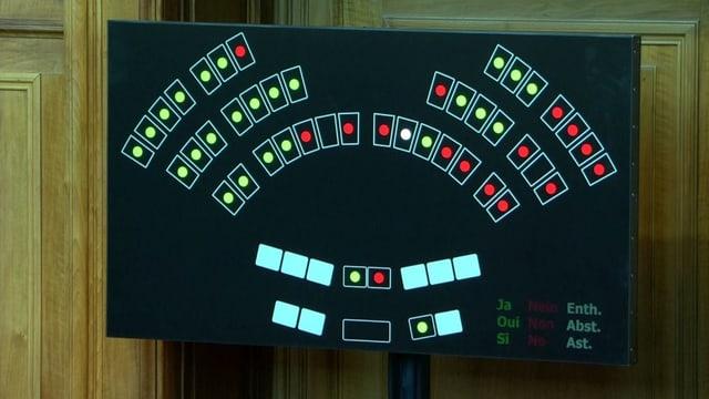 Der Mehrheitsantrag setzt sich mit 26 zu 16 Stimmen durch.
