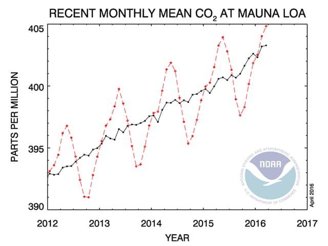 Steigende Kohlendioxidkurve