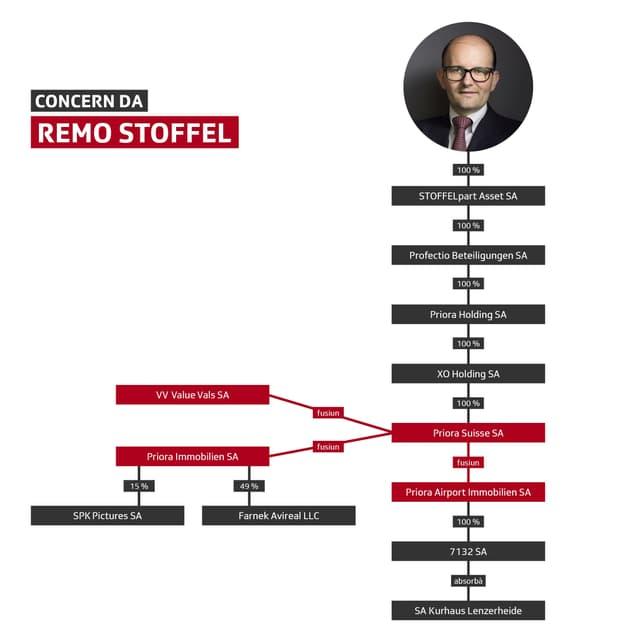 Schema cun la structura dal concern da Remo Stoffel.