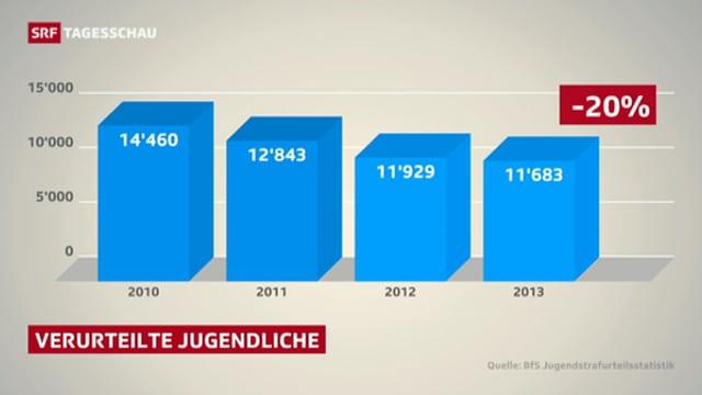 Säulendiagramm mit der Zahl verurteilter Jugendlicher in den Jahren 2010 bis und mit 2013.