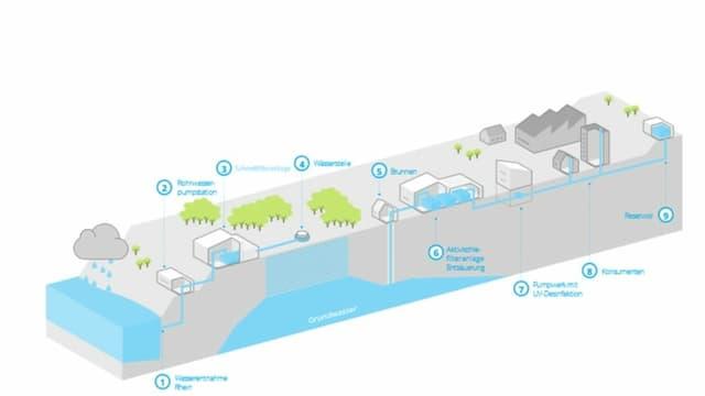 Grafik Wassersystem.