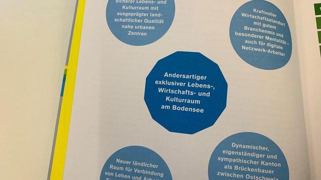 Buchseite mit blauen Kreisen, die Leitsätze enthalten.