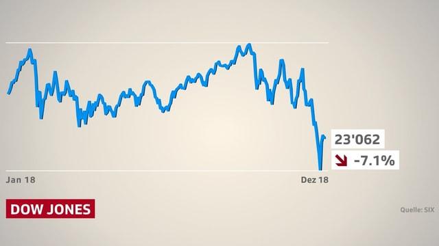 Börsenkurve des Dow Jones übers Jahr 2018. Ein Minus von 7 Prozent.