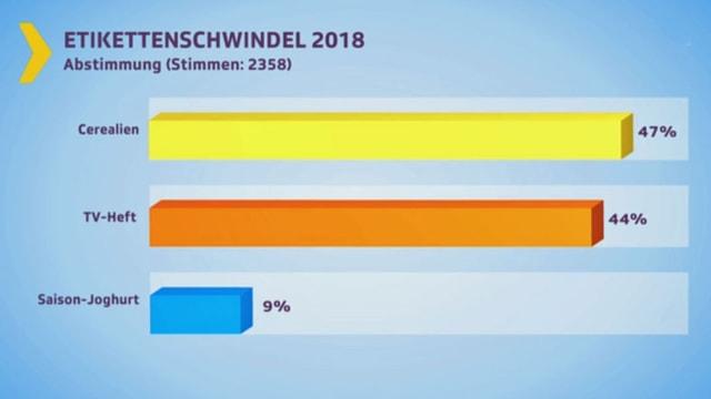 Balkendiagramm Abstimmung Etikettenschwindel 2018.