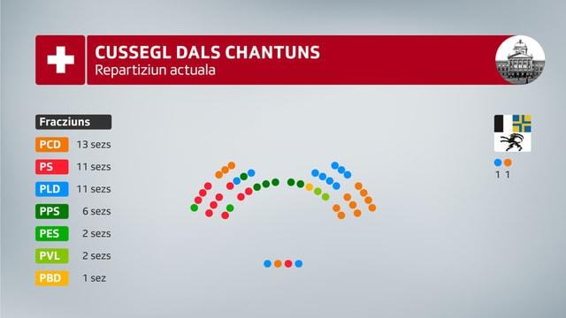 Repartiziun actuala dal Cussegl dals chantuns. PCD 13 sezs, PS 11 sezs, PLD 11 sezs, PPS 6 sezs, PES 2 sez, PVL 2 sezs e PBD 1 sez.