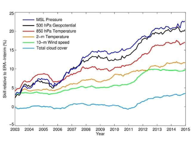 Linien für den Druck, die Temperatur, den Wind, die Bewölkung etc. zeigen ob und wie sie sich in den vergangenen Jahren verbessern konnten.