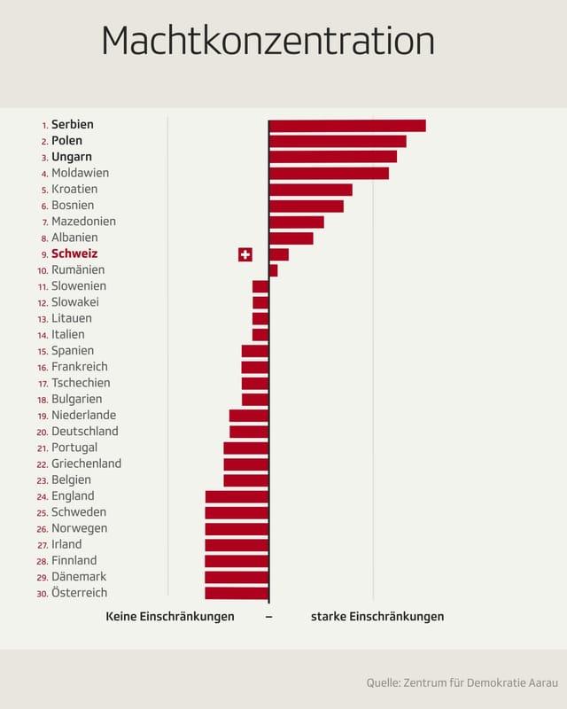 Zu sehen eine Grafik zur Machtkonzentration.