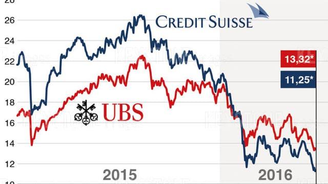 Curs da las aczias UBS e CS.