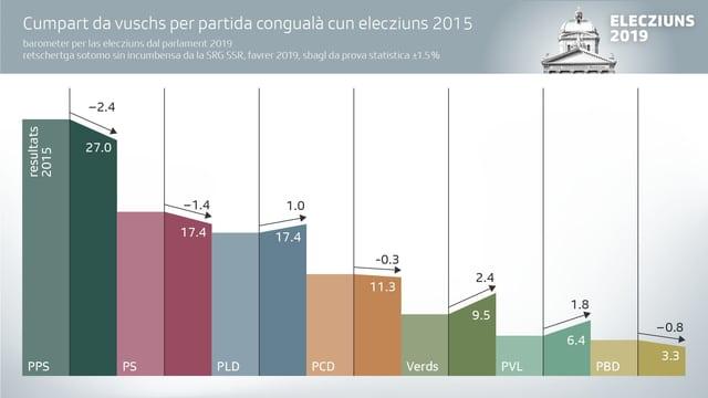 Grafica da votaziun