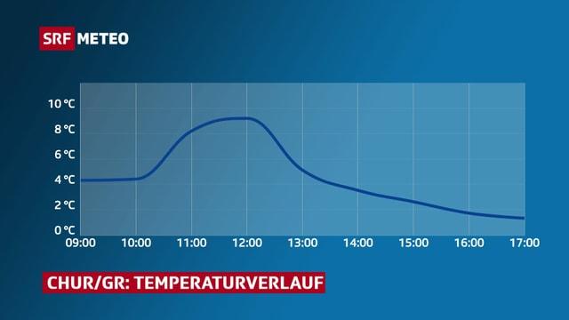 Temperaturverlauf Chur