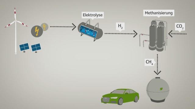 Die Grafik zeigt Windrad & Sonnenkollektoren, einen Elektrolyseur, eine Methanisierungsanlage und ein Auto