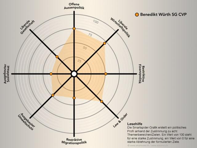 Smartspider-Profil von Benedikt Würth