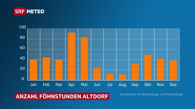 Balendiagramm mit den Anzahl Föhnstunden. Hohe Balken im April und Mai, ein sekundäres Maximum im Herbst.