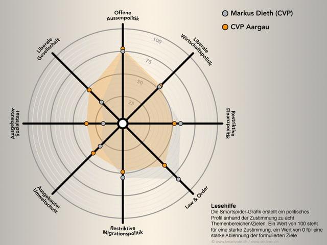 Smartvote-Vergleich Markus Dieth und Durchschnitt der CVP