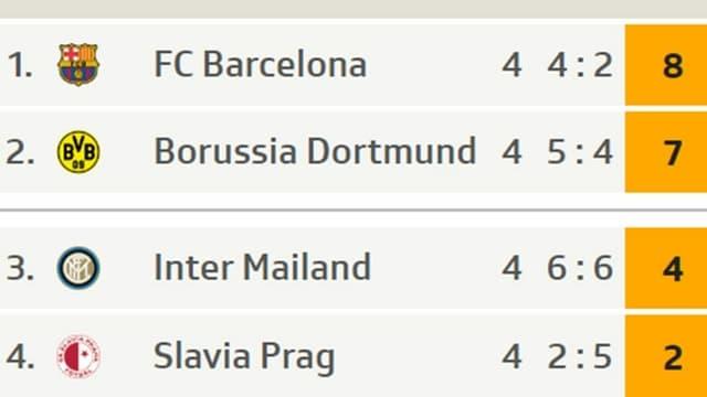 Die Ausgangslage in Gruppe F vor dem 5. Spieltag.