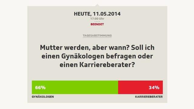 66% haben sich für den Gynäkologen entschieden, 34% für den Karriereberater.
