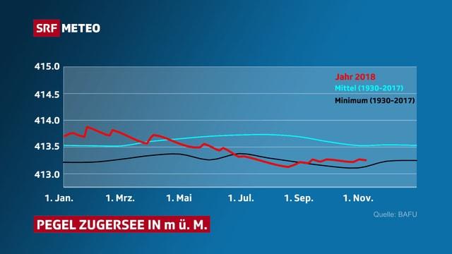 Grafik die den aktuellen Pegel des Zugersees zeigt.