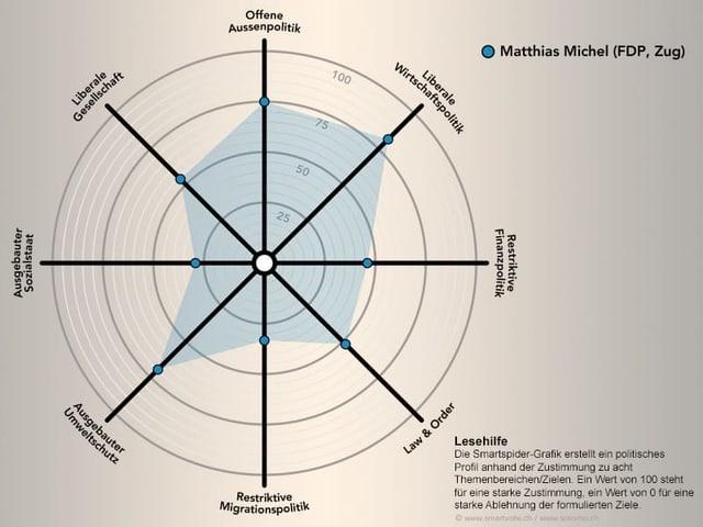 Smartspider Matthias Michel