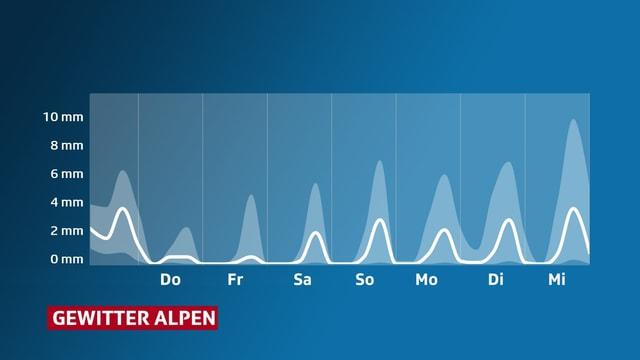 Verlauf der erwarteten Niederschlagsmenge in den Alpen.