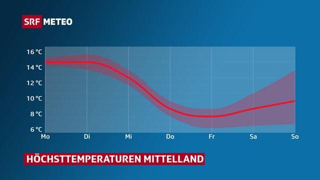 Verlauf der Höchsttemperaturen dieser Woche für das Mittelland.