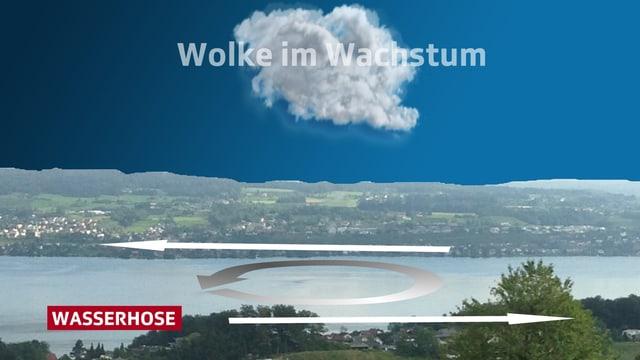 Über dem Zürichsee wird schematisch dargestellt, wie eine Wolke in die Höhe steigt.