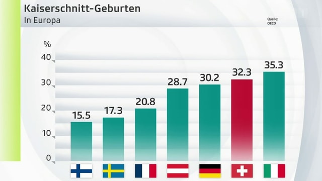 Kaiserschnitt-Statistik