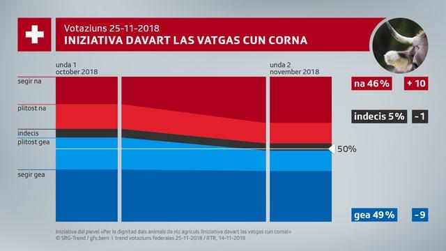 Grafica davart l'iniziativa davart las vatgas cun corna