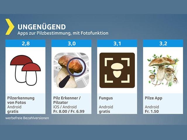 Testgrafik Pilze-Apps: Ungenügende Testprodukte