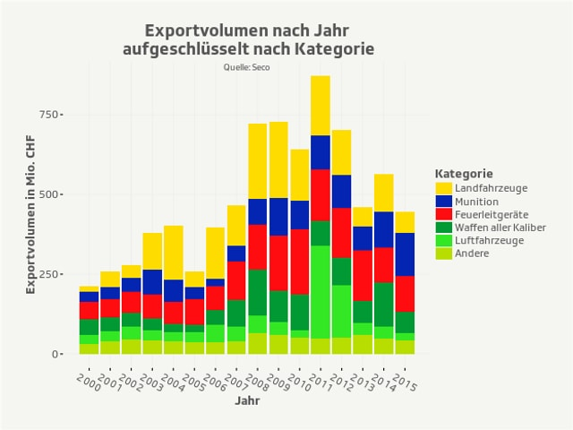 Kriegsmaterialexporte aufgeschlüsselt nach Güterkategorie