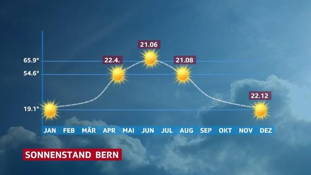 Jahresverlauf des Sonnenstands in Bern.