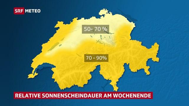 50 bis 70 % Sonnenschein im Mittelland, 70 bis 90 % in den Bergen und im Süden.