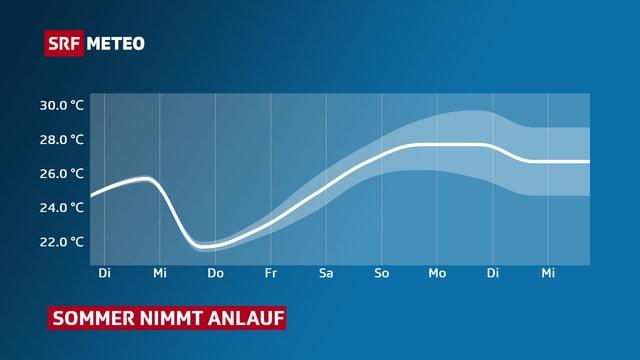 Verlauf der Temperaturhöchstwerte im Mittelland für die nächste Woche. Mittwoch und Donnerstag sacken die Temperaturen noch einmal etwas ab, danach steigen sie nahe an die 30-Grad-Marke.