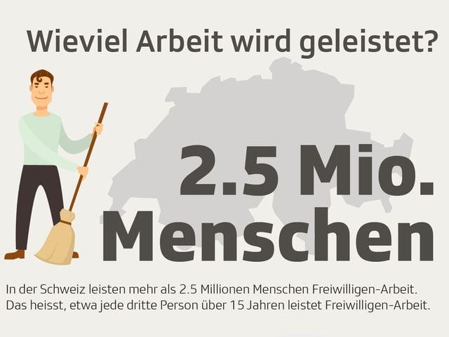 Ein Mann mit einem Besten. Daneben der Schriftzug «2.5 Mio. Menschen».