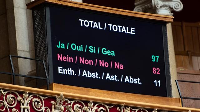 Tafel mit Resultat Abstimmung.