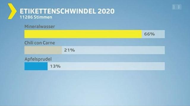 Resultate der Abstimmung