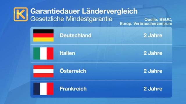 Diese Länder bieten noch längere Garantiefristen an